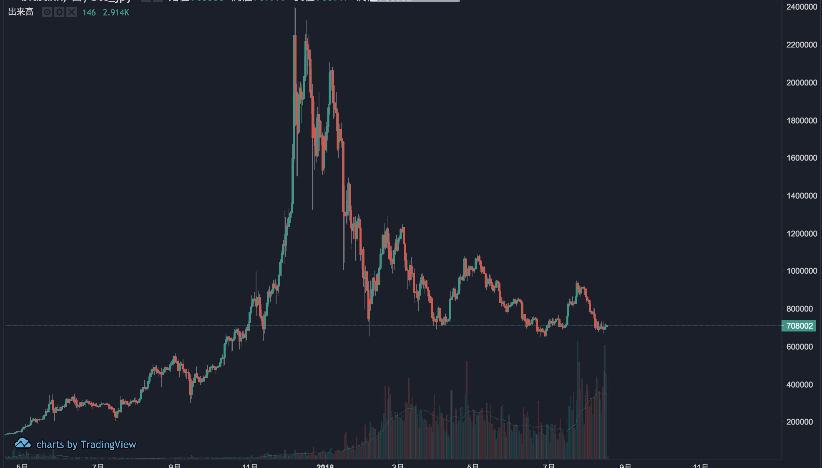 bitbankチャート(BTC)